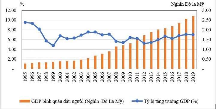 Hình ảnh- Bảng thống kê GDP