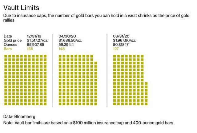 Giá vàng tăng phi mã, các công ty giữ hộ vàng đau đầu với bảo hiểm - 2