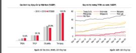 Nóng cuộc đua trái phiếu: Đại gia khát vốn, nhà đầu tư