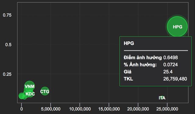 """Tài sản đạt 1,2 tỷ USD, đại gia Trần Đình Long """"giàu lên"""" với giá cổ phiếu - 3"""