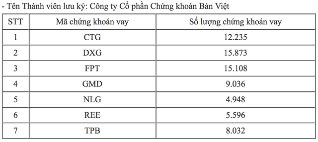 """Công ty bà Nguyễn Thanh Phượng """"sửa lỗi""""; Chứng khoán """"bừng tỉnh"""" đầu tuần - 2"""