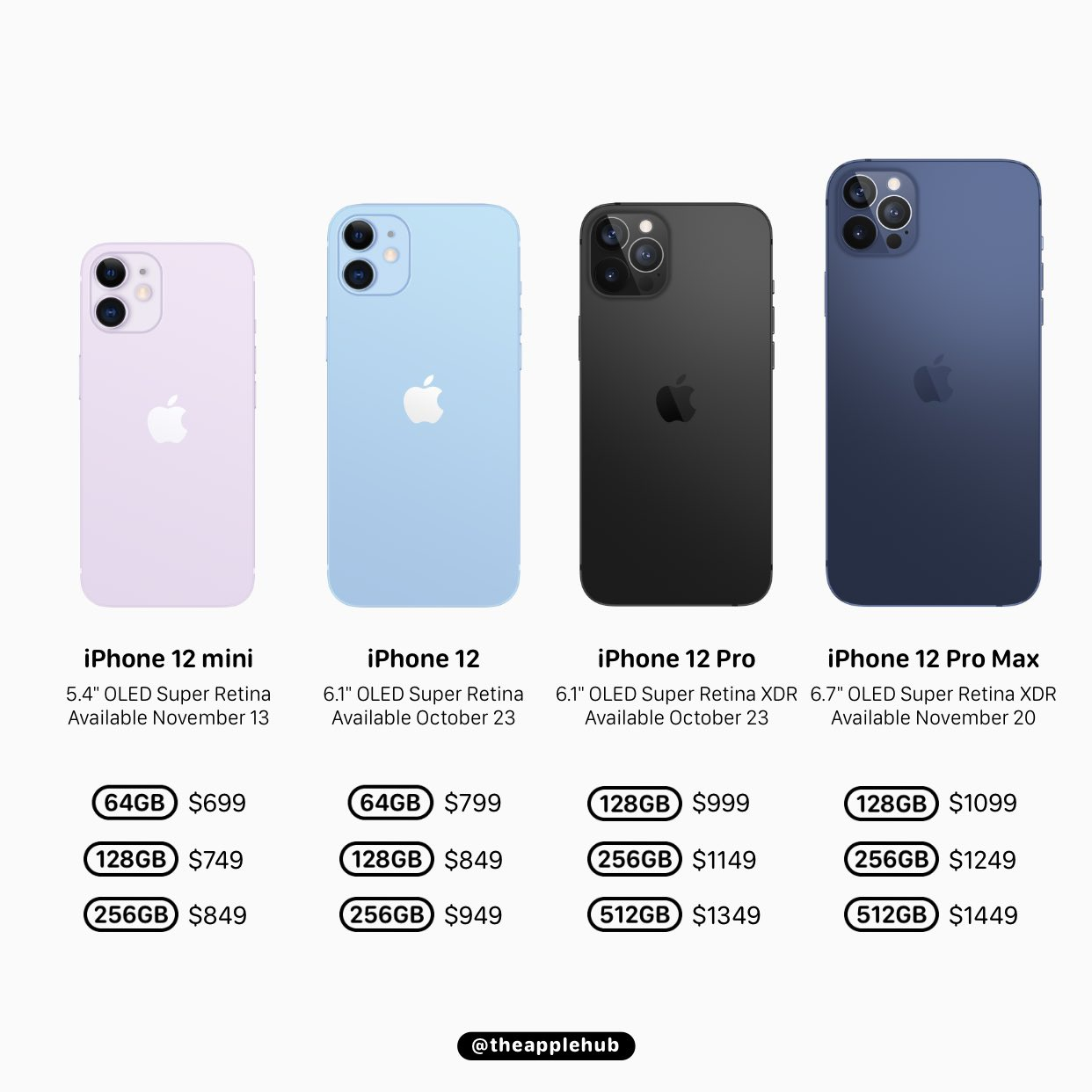 iPhone 12 giá rẻ nhất từ 699 USD, đắt nhất 1.499 USD?