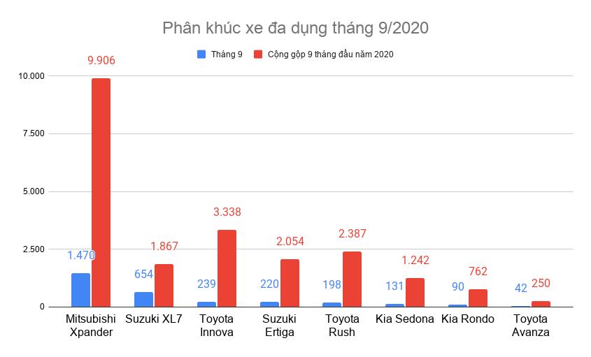 """Phân khúc xe đa dụng tháng 9: Xpander, XL7 chạy đua khiến đối thủ """"hụt hơi"""""""