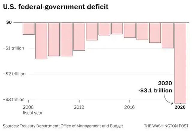 Thâm hụt ngân sách Mỹ chạm mức kỷ lục hơn 3.000 tỷ USD - 2