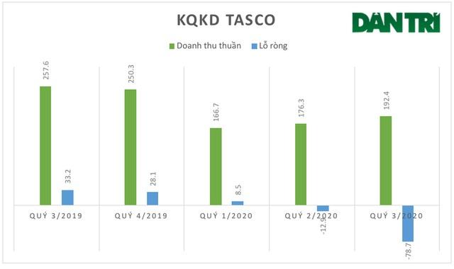 """""""Ông trùm"""" Tasco lỗ kỷ lục, giá cổ phiếu chỉ còn ngang… bó hành! - 2"""