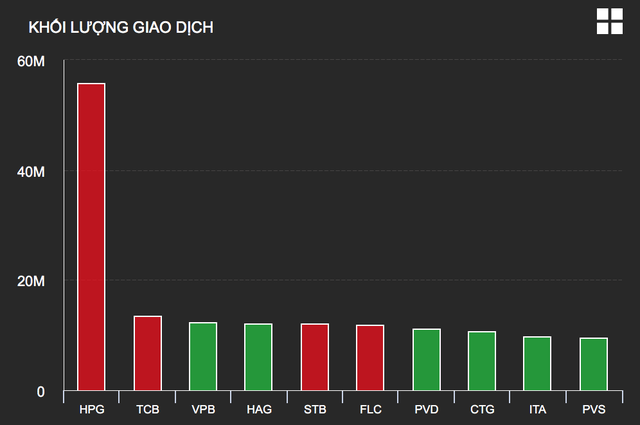 VN-Index chạm 1.000 điểm, vì sao cổ phiếu Hòa Phát quay đầu lao dốc? - 1