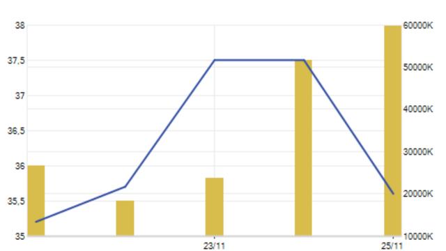 VN-Index chạm 1.000 điểm, vì sao cổ phiếu Hòa Phát quay đầu lao dốc? - 2