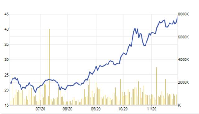 Tiền dư thừa ồ ạt đầu tư chứng khoán, công ty bà Thanh Phượng phá đỉnh - 1