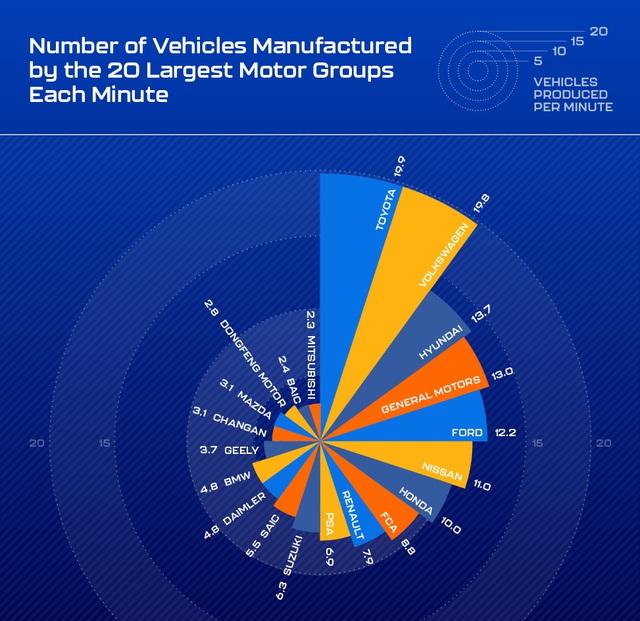 Trung bình một phút, các hãng ô tô có thể sản xuất ra bao nhiêu chiếc xe? - 2