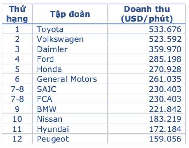 Trung bình một phút, các hãng ô tô có thể sản xuất ra bao nhiêu chiếc xe? - 3