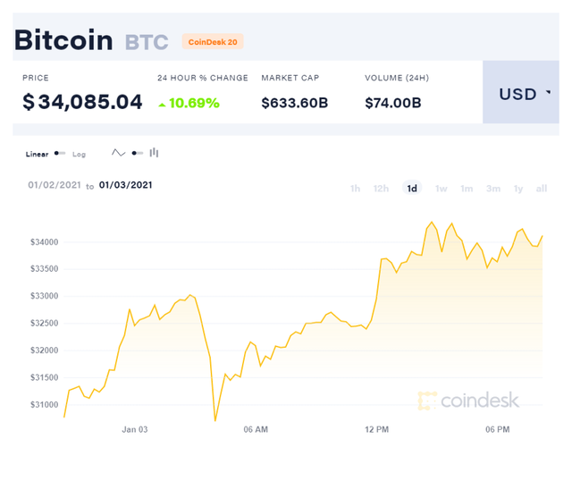 800 triệu đồng đổi 1 Bitcoin, kỷ lục ảo chưa từng có - 1