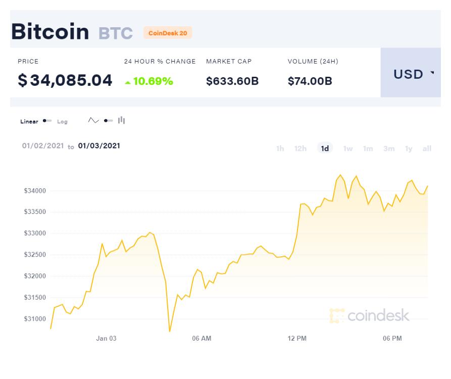 800 triệu đồng đổi 1 Bitcoin, kỷ lục ảo chưa từng có