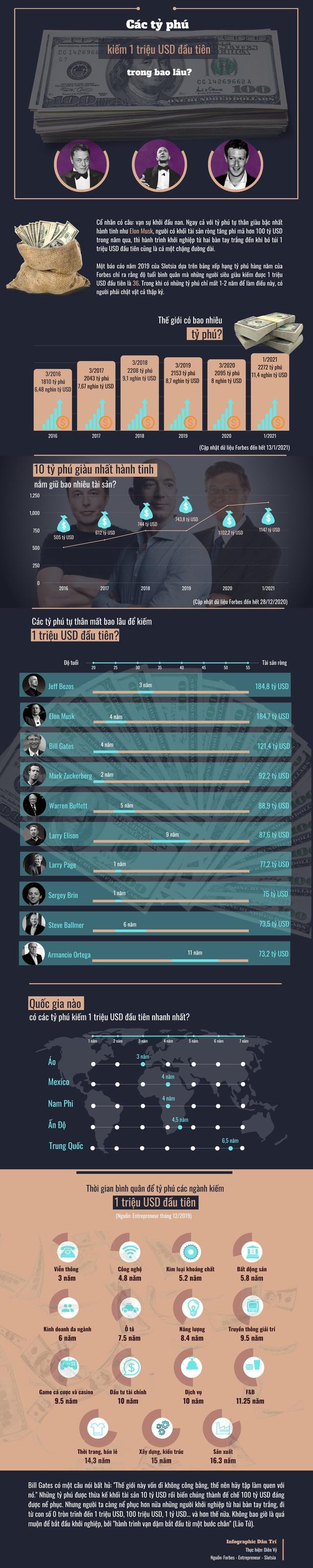 Các tỷ phú giàu nhất hành tinh kiếm 1 triệu USD đầu tiên trong bao lâu? - 1