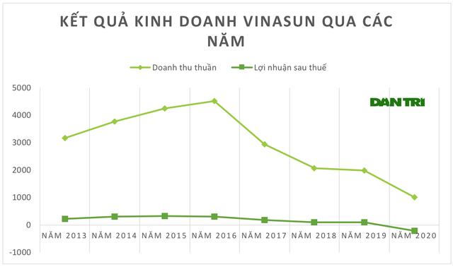 Vinasun báo lỗ lần đầu tiên trong lịch sử, gần 1.400 nhân viên mất việc - 2