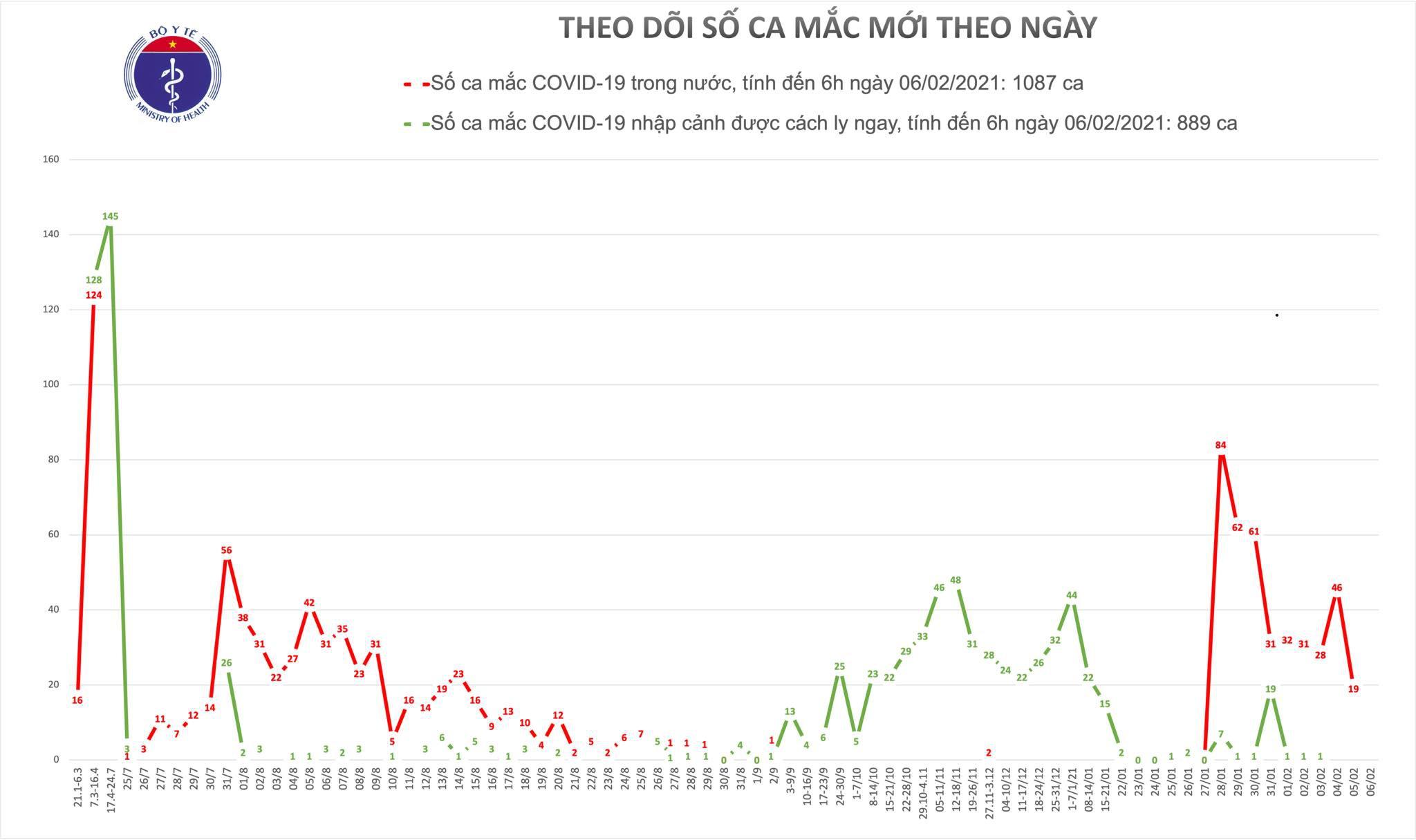 Sáng 6/2, Việt Nam không ghi nhận ca mắc Covid-19 mới