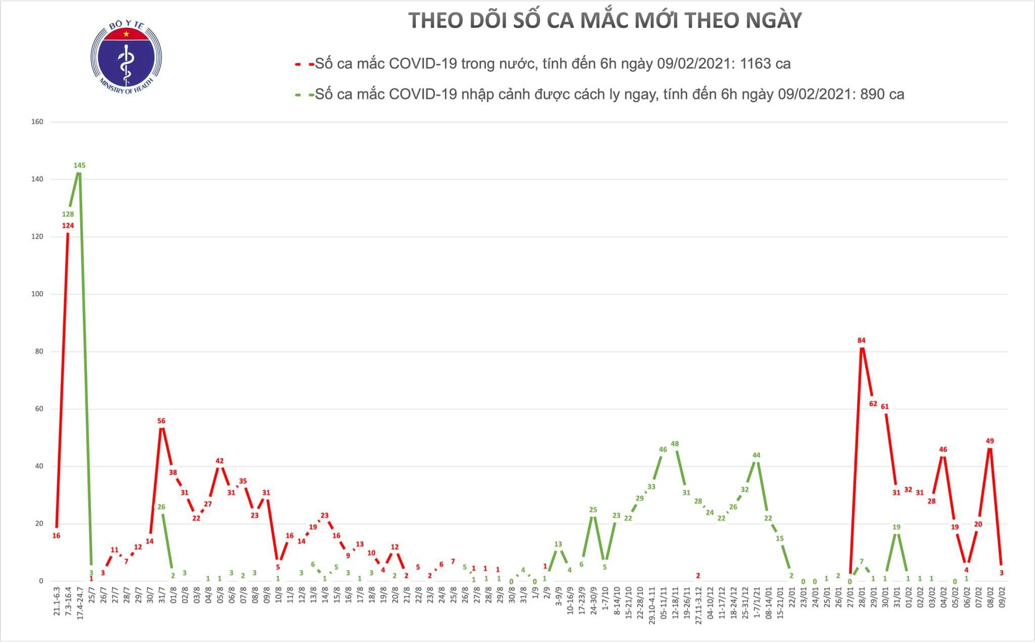 Sáng 9/2, Việt Nam thêm 3 ca mắc Covid-19 tại Quảng Ninh