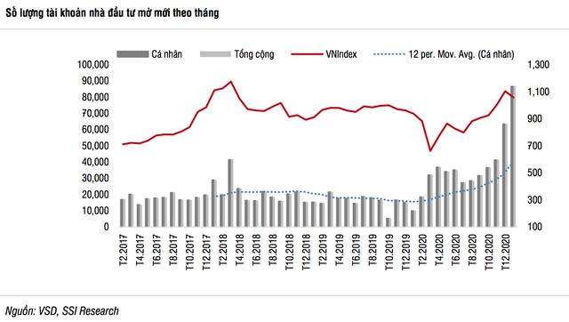 Ẩn số nào cho thị trường chứng khoán Việt Nam sau 7 ngày nghỉ Tết? - 2