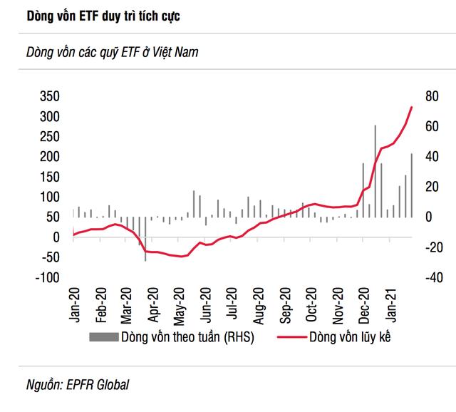Ẩn số nào cho thị trường chứng khoán Việt Nam sau 7 ngày nghỉ Tết? - 3