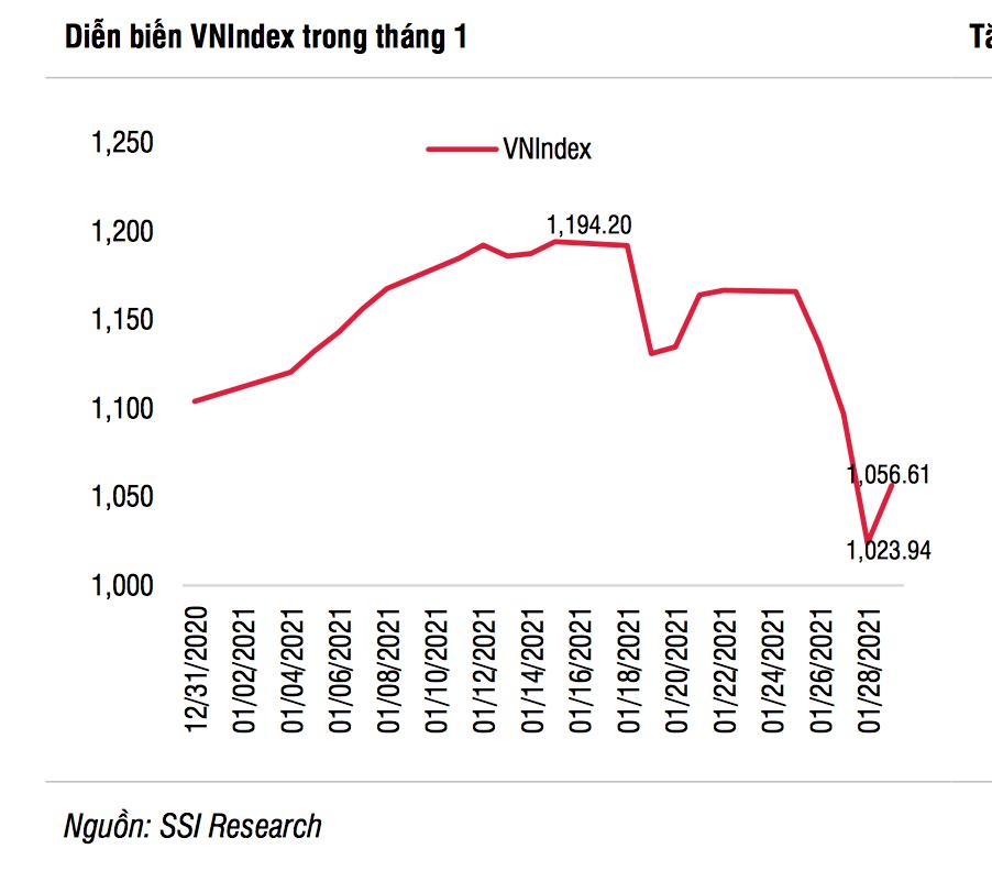 Ẩn số nào cho thị trường chứng khoán Việt Nam sau 7 ngày nghỉ Tết?