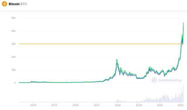 Bitcoin tăng như tên lửa, mua xe Tesla lợi hay thiệt? - 2