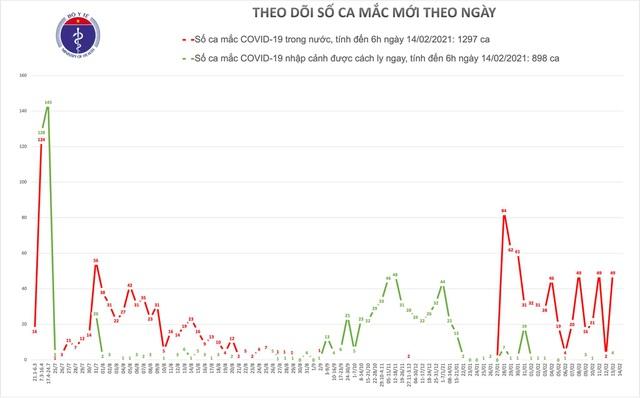 Sáng mùng 3 Tết, Việt Nam có 0 ca mắc Covid-19 - 1