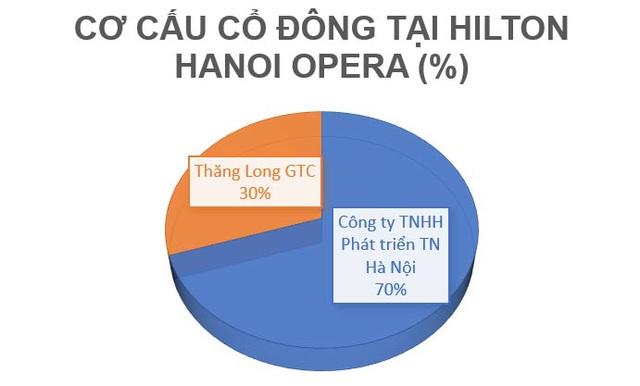 Vén màn bí mật Hilton Hà Nội - khách sạn 5 sao ấn tượng bậc nhất thủ đô - 1
