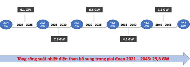 3 liên minh đề xuất không đổ thêm tiền vào nhiệt điện than 10 năm tới - 2
