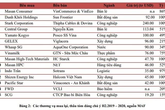 Từ chối tỷ USD của tập đoàn Mỹ, quyết không bán doanh nghiệp Việt - 2