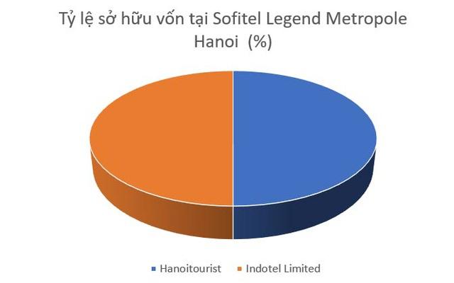 Sofitel Legend Metropole Hanoi: Đệ nhất lãi khủng dòng khách sạn xa xỉ - 2