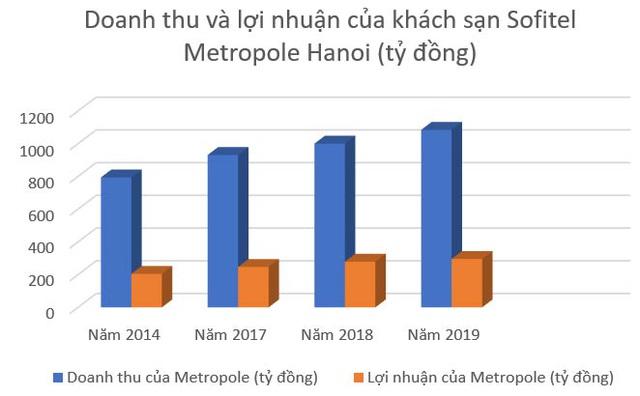 Sofitel Legend Metropole Hanoi: Đệ nhất lãi khủng dòng khách sạn xa xỉ - 4