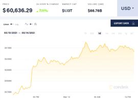 Bitcoin vượt ngưỡng 60.000 USD, đập tan hoài nghi của giới đầu tư