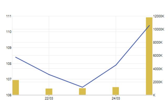 Ông Phạm Nhật Vượng có thêm hơn 7.000 tỷ đồng, VIC cứu thị trường - 2