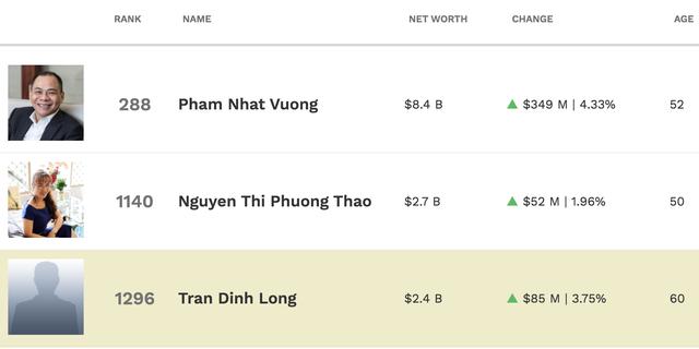 Trên đỉnh chứng khoán, tài sản 6 tỷ phú USD của Việt Nam tăng chóng mặt - 2