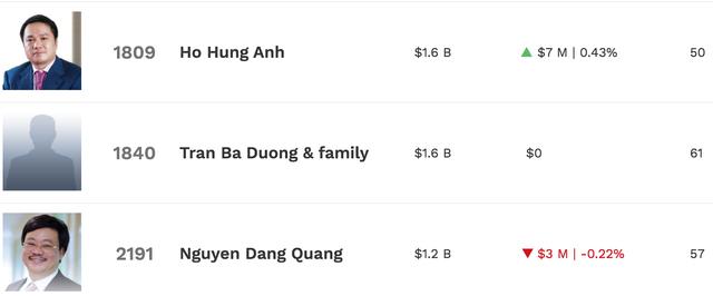 Trên đỉnh chứng khoán, tài sản 6 tỷ phú USD của Việt Nam tăng chóng mặt - 3