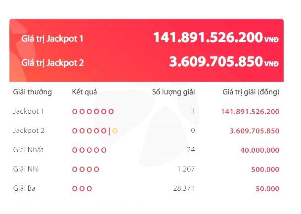 Tấm vé độc đắc khủng gần 142 tỷ đồng đã