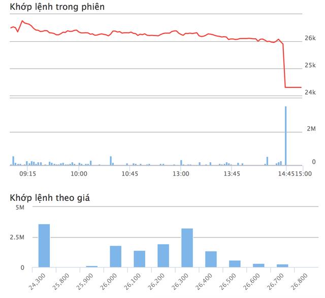 SHB đột ngột giảm sàn, nhà đầu tư sét đánh ngang tai - 3