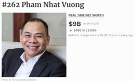 Forbes: Tài sản người giàu nhất Việt Nam sắp chạm 10 tỷ USD