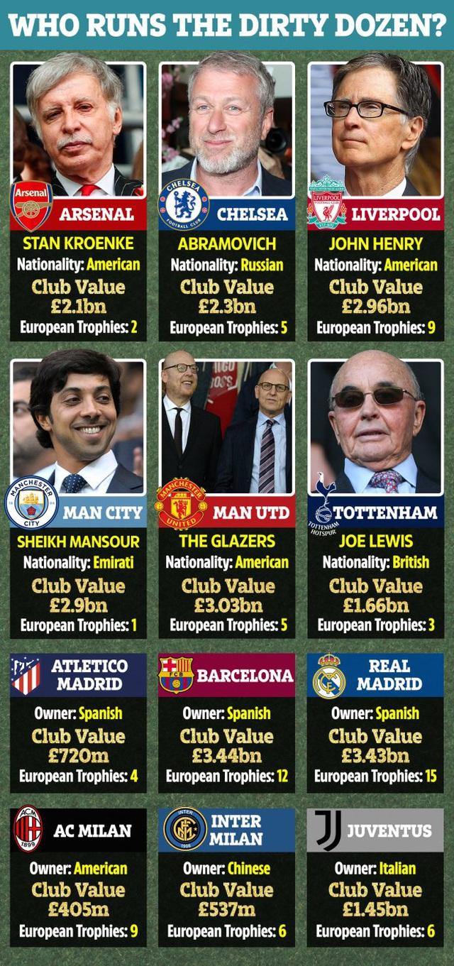 Các ông trùm chi phối giải European Super League giàu tới cỡ nào? - 1