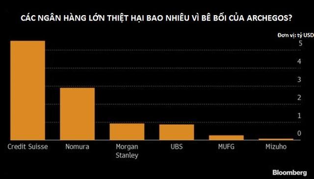 Vụ mất 20 tỷ USD chỉ trong 2 ngày: Ngân hàng cũng bị rơi 10 tỷ USD - 2