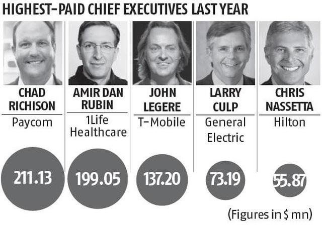 Những CEO được trả lương hậu hĩnh dù công ty lao đao vì Covid-19 - 1