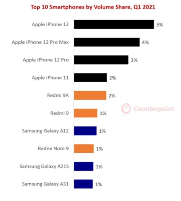 Những smartphone nào bán chạy nhất trong quý I/2021?