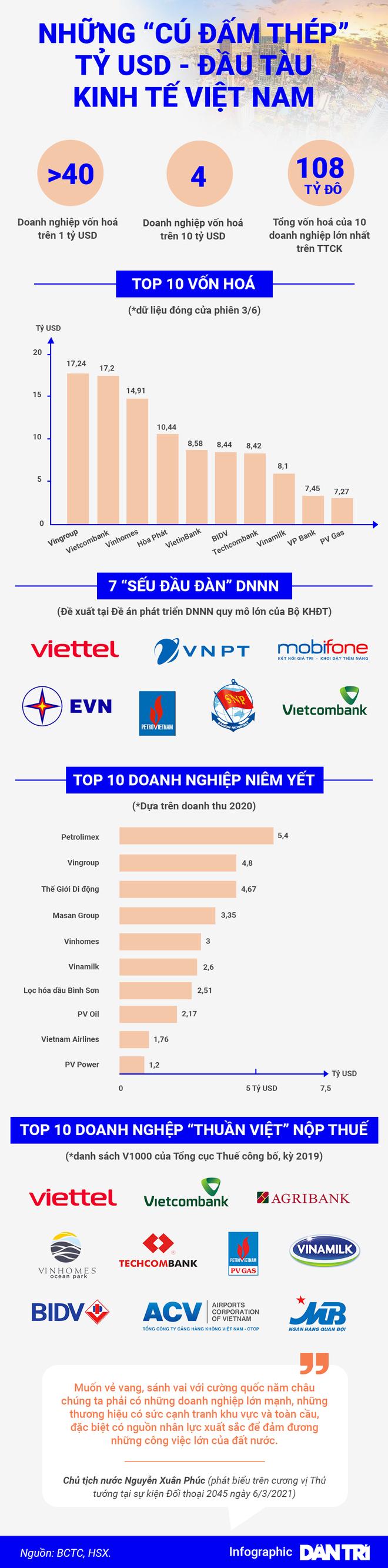 Những cú đấm thép tỷ USD là đầu tàu kinh tế Việt Nam - 1