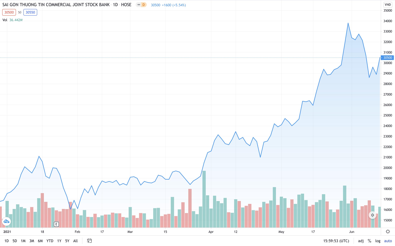 Sacombank muốn bán hơn 81 triệu cổ phiếu quỹ khi giá tăng