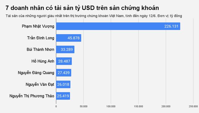 Thêm một đại gia Việt sở hữu tài sản tỷ USD trên sàn chứng khoán - 1