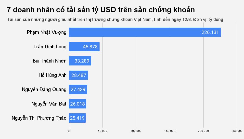 Thêm một đại gia Việt sở hữu tài sản tỷ USD trên sàn chứng khoán