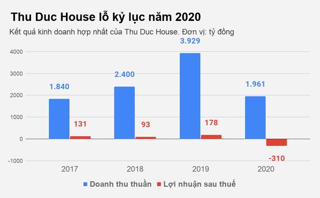 Thu Duc House bán con để giải quyết cơn khủng hoảng truy thu thuế - 1