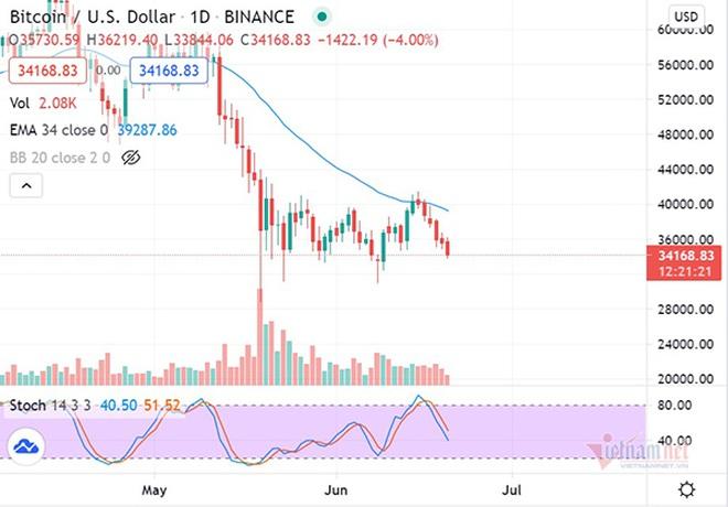 Bitcoin trải qua một tuần lao dốc và sẽ còn giảm mạnh vào tuần tới? - 1