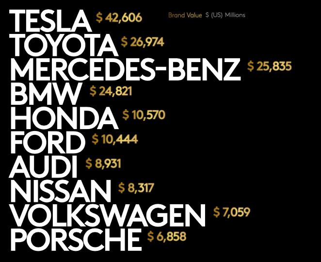 Tesla vượt Toyota trong Top 10 thương hiệu ô tô giá trị nhất thế giới