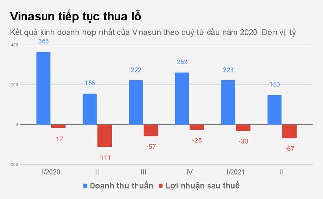 Kỷ lục buồn đáng quên của hãng taxi Vinasun - 1