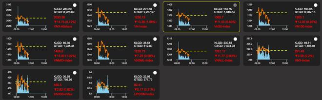 VN-Index hồi phục gần 30 điểm: Mưa rào nhẹ sau kỳ hạn hán - 2